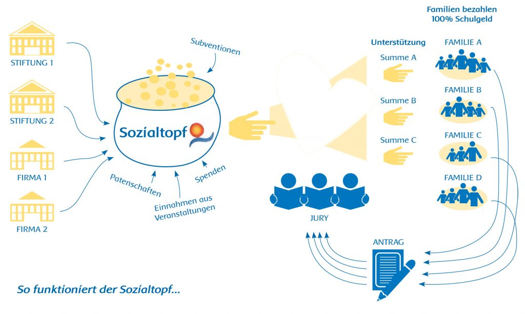 Sozialtopf_Sonnenland